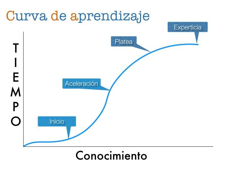 Curva de Aprendizaje para software Dental