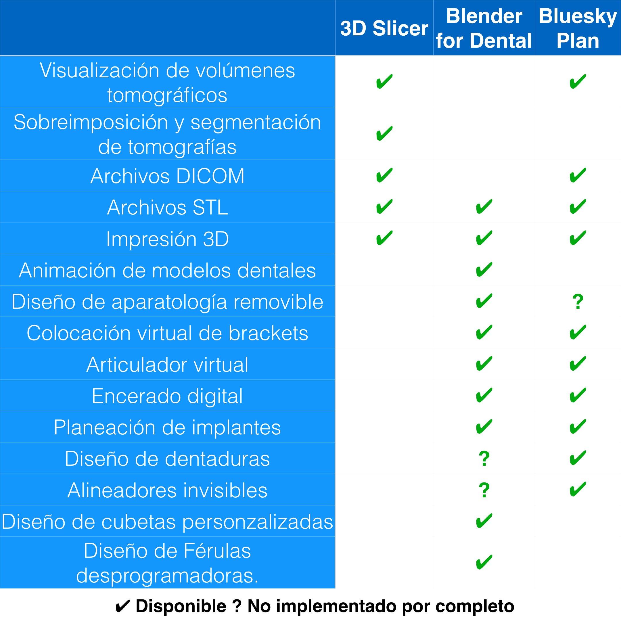 Tabla comparativa de software dental
