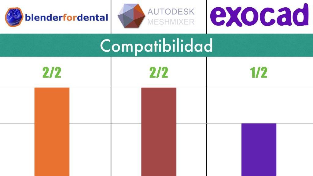 Compatibilidad con OS Exocad