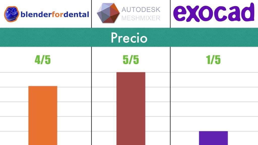 Precio Exocad comparado con Blender for Dental