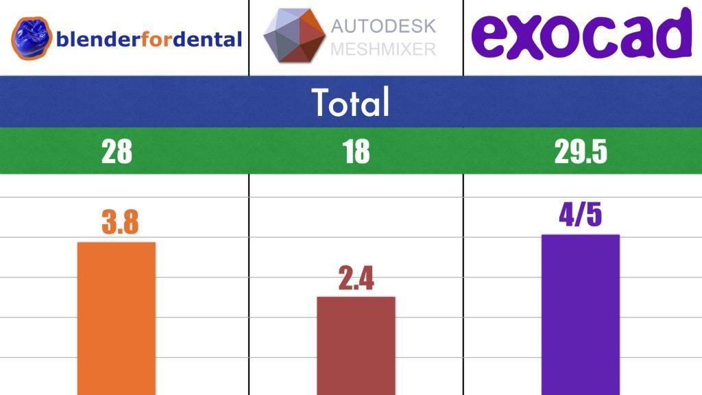 Comparativa entre Exocad, Blender for Dental y Meshmixer