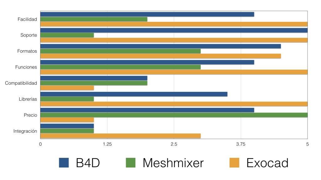 Comparativa Exocad, meshmixer y Blender for Dental